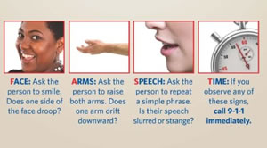 Sgins and  Symptoms of Stroke